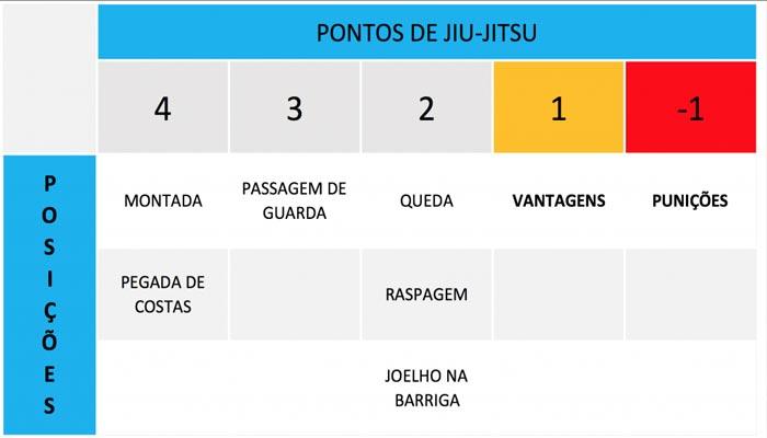 tabela-de-pontuação-do-jiu-jitsu